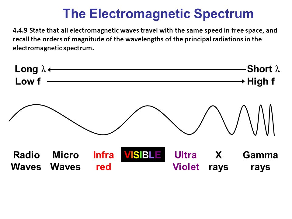 The Electromagnetic Spectrum Short Long High fLow f VISIBLE Radio Waves Micro Waves Infra red Gamma rays Ultra Violet X rays 4.4.9 State that all elec