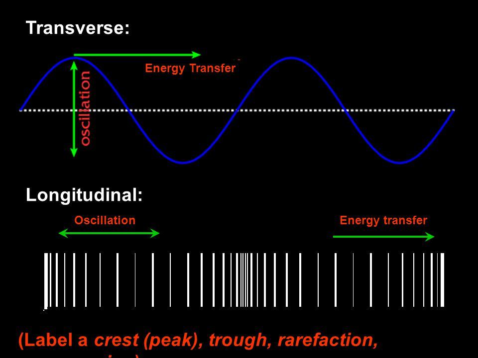 Oscillation Energy transfer Transverse: Longitudinal: Energy Transfer (Label a crest (peak), trough, rarefaction, compression)
