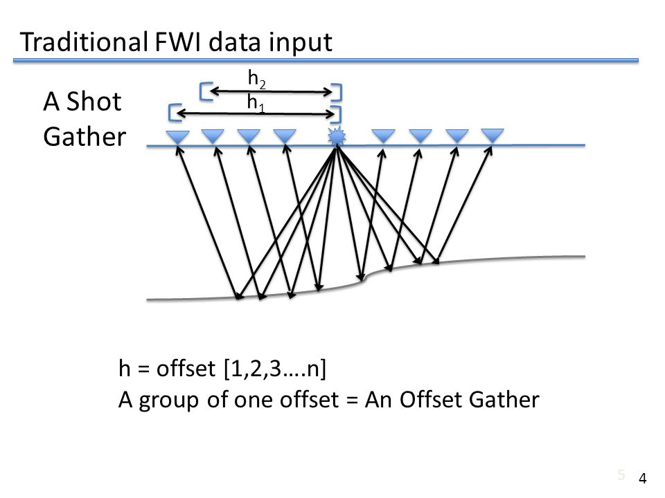 5 h = offset [1,2,3….n] A group of one offset = An Offset Gather h1h1 h2h2 A Shot Gather Traditional FWI data input 4