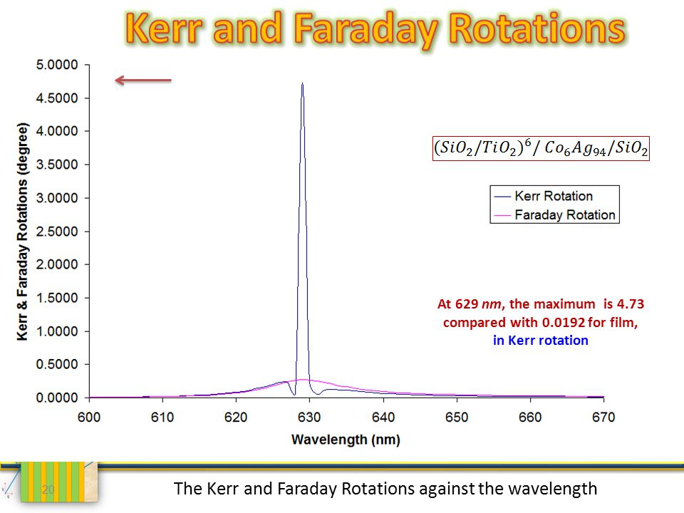 20 The Kerr and Faraday Rotations against the wavelength At 629 nm, the maximum is 4.73 compared with 0.0192 for film, in Kerr rotation