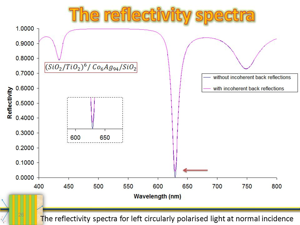 26 The reflectivity spectra for left circularly polarised light at normal incidence