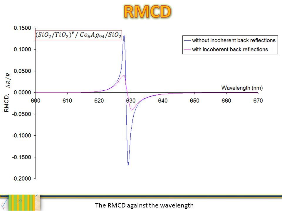 27 The RMCD against the wavelength