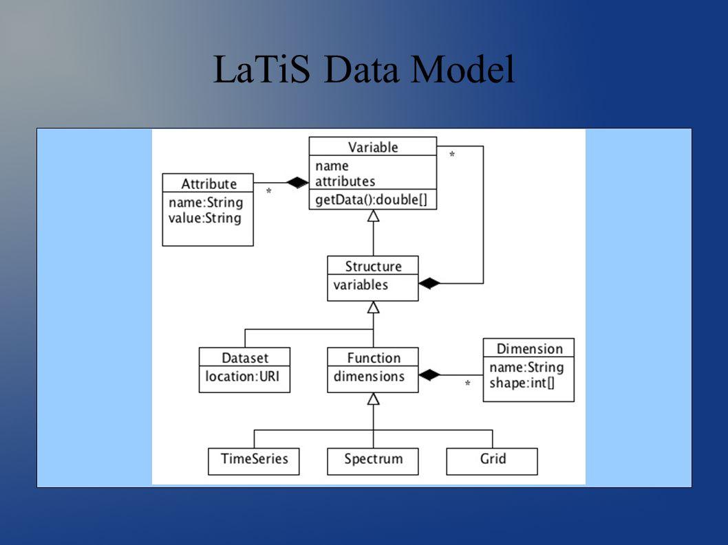 LaTiS Data Model