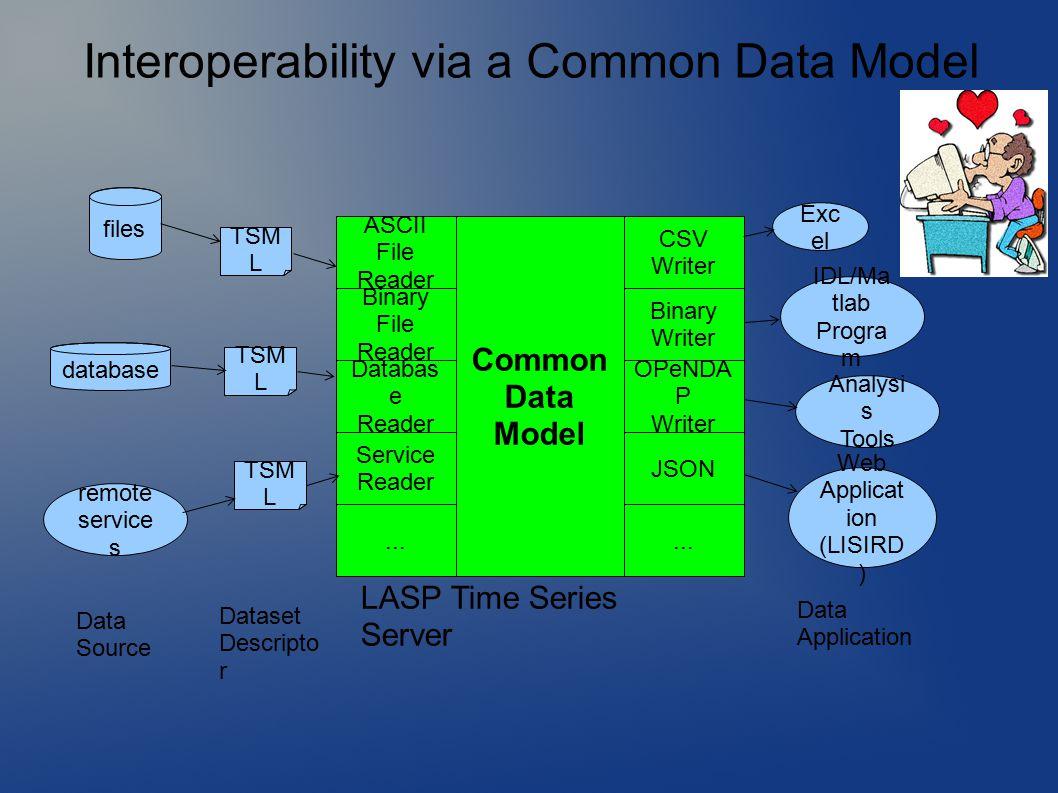 files database remote service s TSM L Common Data Model ASCII File Reader Service Reader CSV Writer Binary Writer OPeNDA P Writer Web Applicat ion (LISIRD ) Exc el IDL/Ma tlab Progra m...