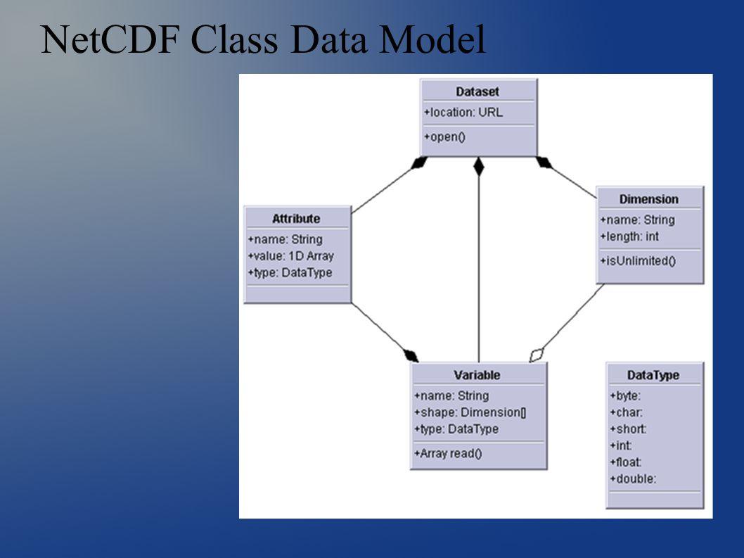NetCDF Class Data Model