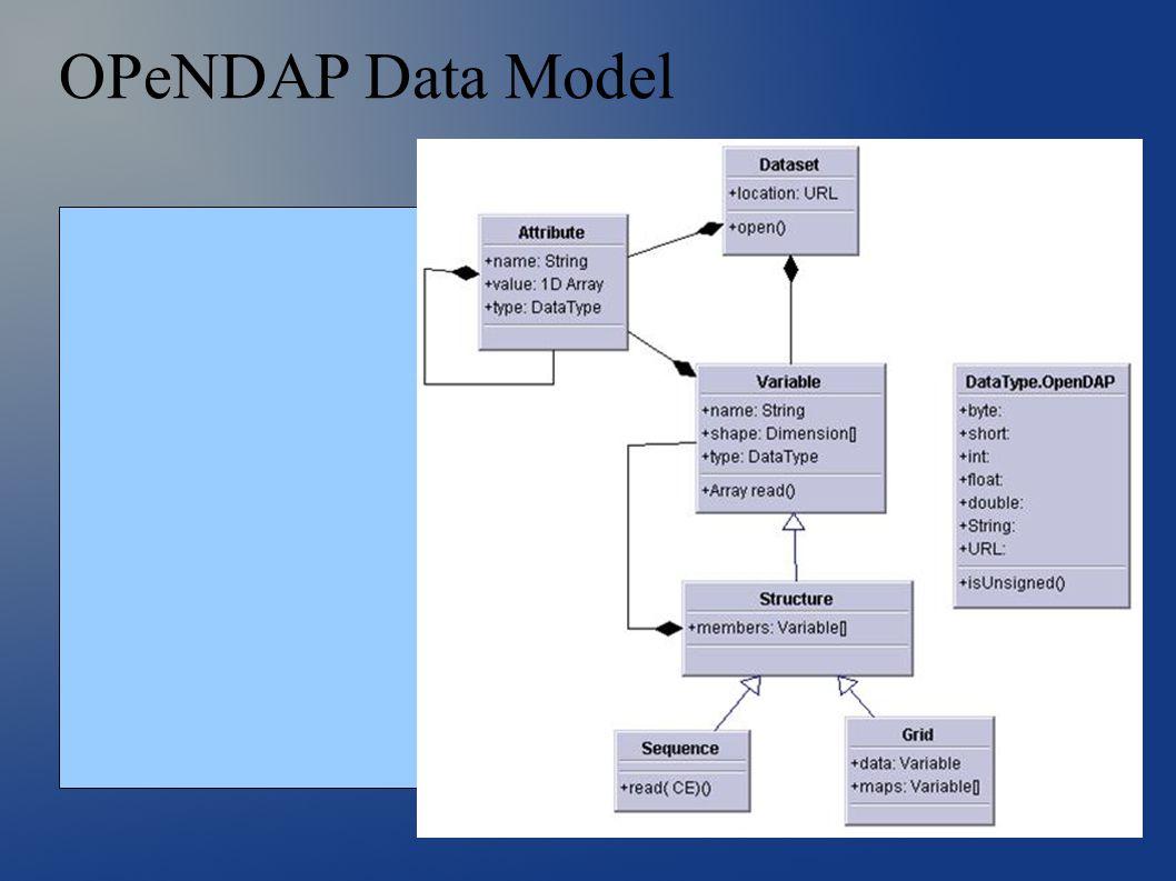 OPeNDAP Data Model