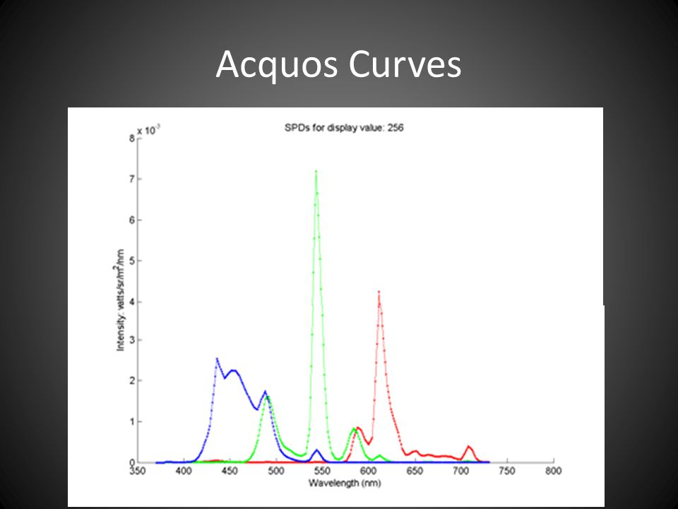 Acquos Curves