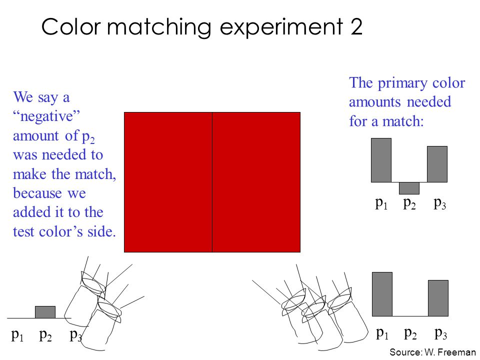 Color matching experiment 2 p 1 p 2 p 3 We say a negative amount of p 2 was needed to make the match, because we added it to the test color's side.