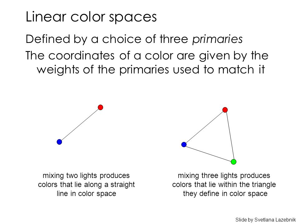 Linear color spaces Defined by a choice of three primaries The coordinates of a color are given by the weights of the primaries used to match it mixing two lights produces colors that lie along a straight line in color space mixing three lights produces colors that lie within the triangle they define in color space Slide by Svetlana Lazebnik
