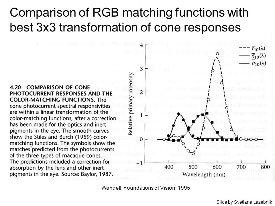Comparison of RGB matching functions with best 3x3 transformation of cone responses Wandell, Foundations of Vision, 1995 Slide by Svetlana Lazebnik