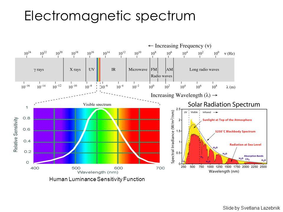 Electromagnetic spectrum Human Luminance Sensitivity Function Slide by Svetlana Lazebnik