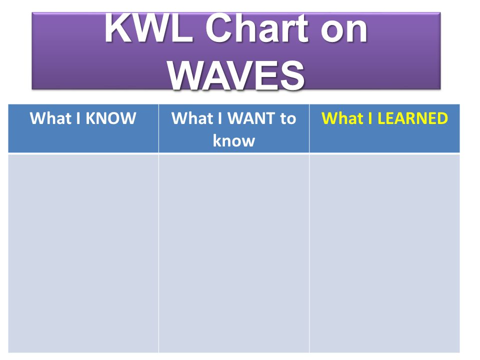 What are Waves.A WAVE is a disturbance that transfers energy from place to place.