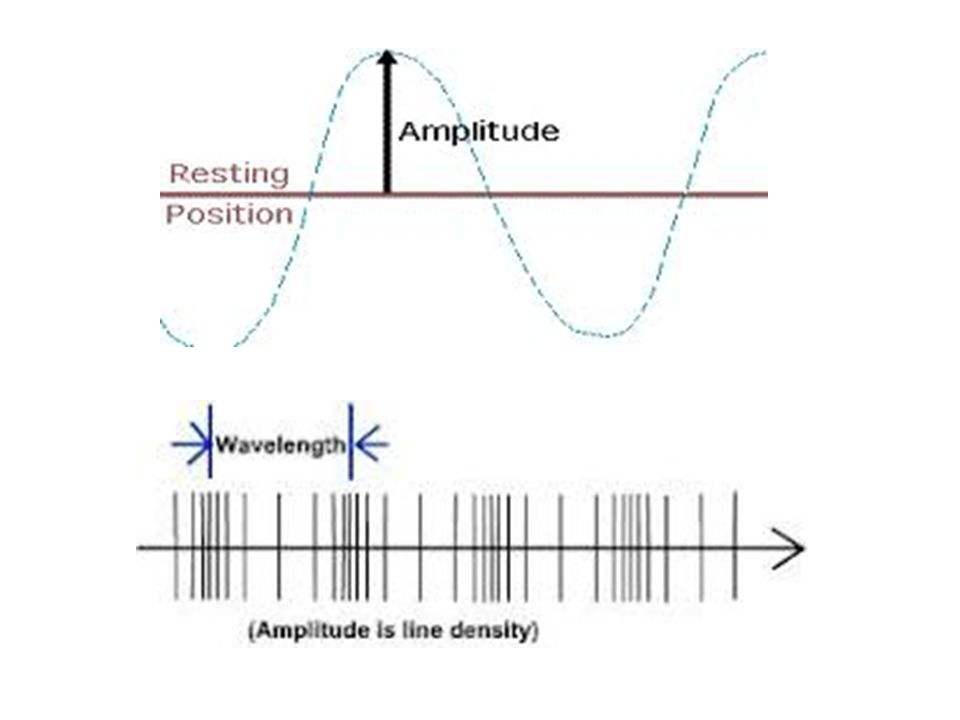 Properties of Waves - Wavelength WAVELENGTH – The distance between two corresponding parts of a wave.
