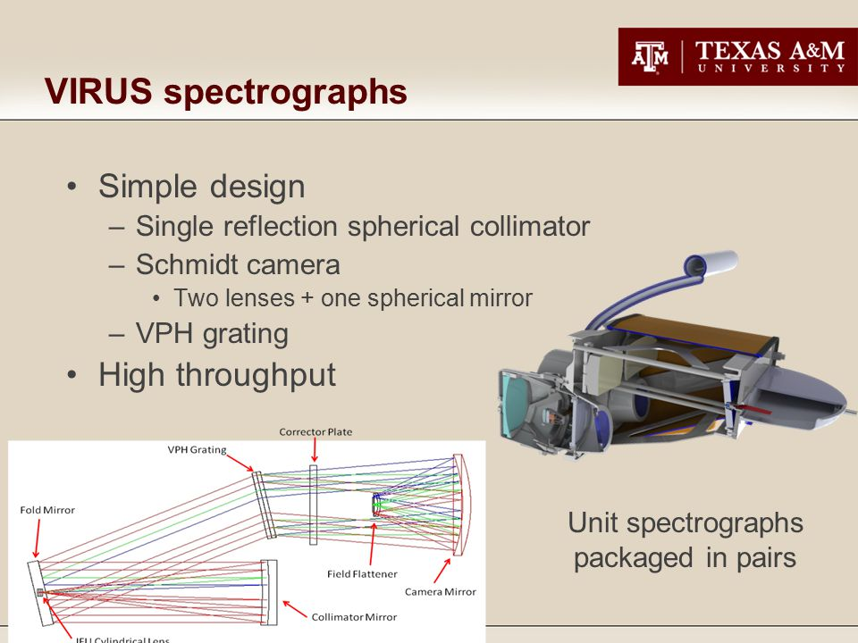 VIRUS spectrographs Simple design –Single reflection spherical collimator –Schmidt camera Two lenses + one spherical mirror –VPH grating High throughput Unit spectrographs packaged in pairs