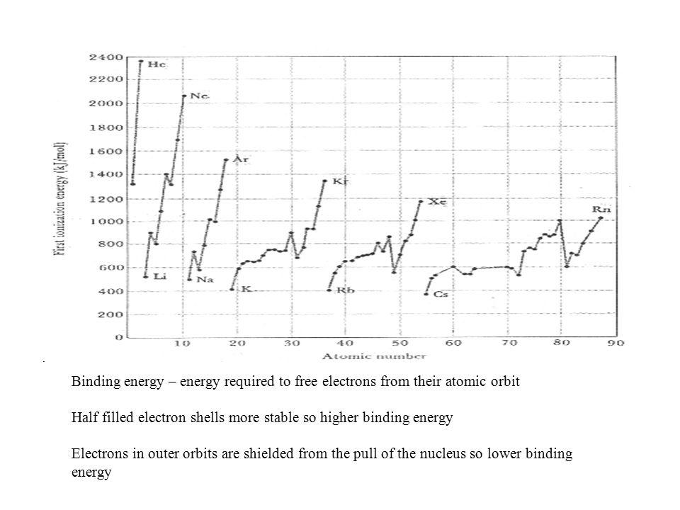 K M N O P L Energy level number Orbital letter 1K 2L 3M 4N 5O 6P Maximum electrons 2 8 18 32 50 …..