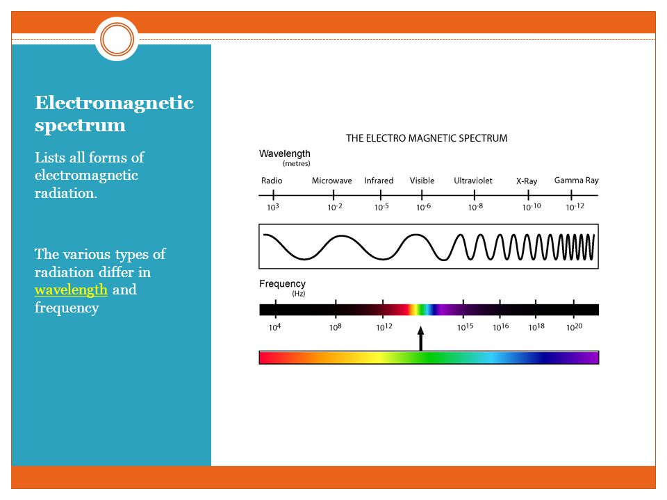 Electromagnetic spectrum Lists all forms of electromagnetic radiation. The various types of radiation differ in wavelength and frequency