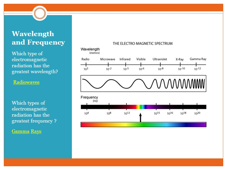 Wavelength and Frequency Which type of electromagnetic radiation has the greatest wavelength? Radiowaves Which types of electromagnetic radiation has