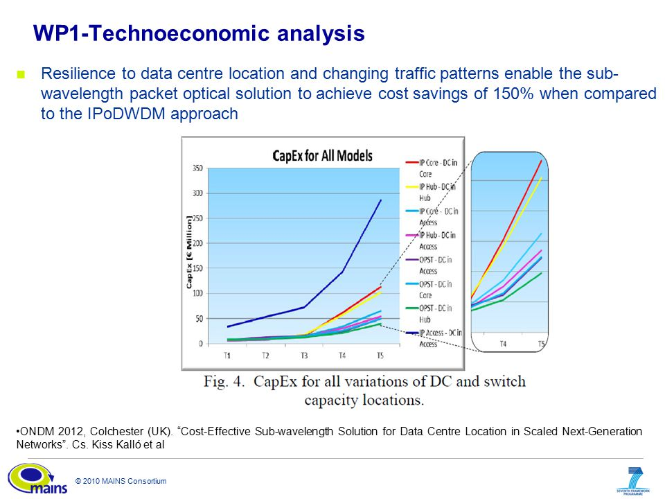 © 2010 MAINS Consortium WP1-Technoeconomic analysis Resilience to data centre location and changing traffic patterns enable the sub- wavelength packet optical solution to achieve cost savings of 150% when compared to the IPoDWDM approach ONDM 2012, Colchester (UK).