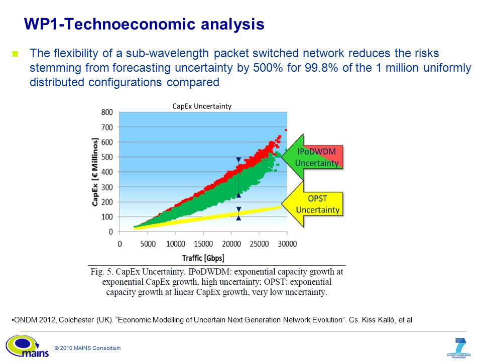 © 2010 MAINS Consortium WP1-Technoeconomic analysis The flexibility of a sub-wavelength packet switched network reduces the risks stemming from forecasting uncertainty by 500% for 99.8% of the 1 million uniformly distributed configurations compared ONDM 2012, Colchester (UK).