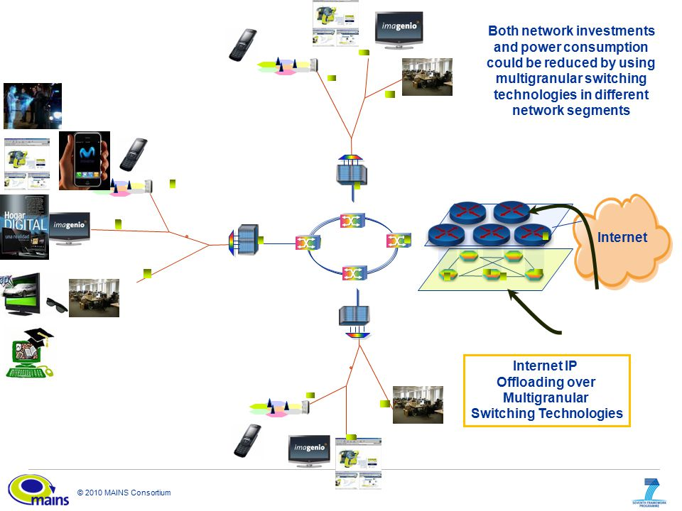 © 2010 MAINS Consortium Internet Internet IP Offloading over Multigranular Switching Technologies Both network investments and power consumption could