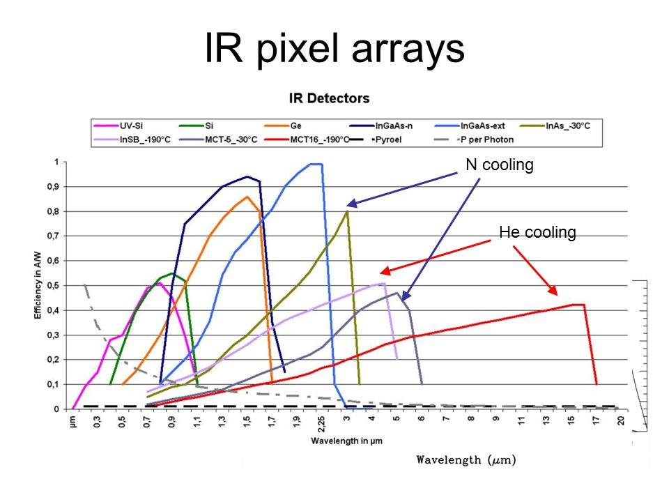 IR pixel arrays MaterialSensitivity range (nm) Silicon190 - 1100 Germanium500 - 1700 InGaAs800 - 2600 HgCdTe (MCT)800 - 10000 InSb1000 - 5500 NICMOS 3 He cooling N cooling