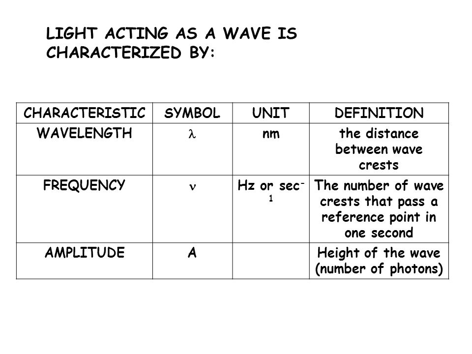 LIGHT ACTING AS A WAVE IS CHARACTERIZED BY: CHARACTERISTICSYMBOLUNITDEFINITION WAVELENGTH nmthe distance between wave crests FREQUENCY Hz or sec - 1 The number of wave crests that pass a reference point in one second AMPLITUDEAHeight of the wave (number of photons)