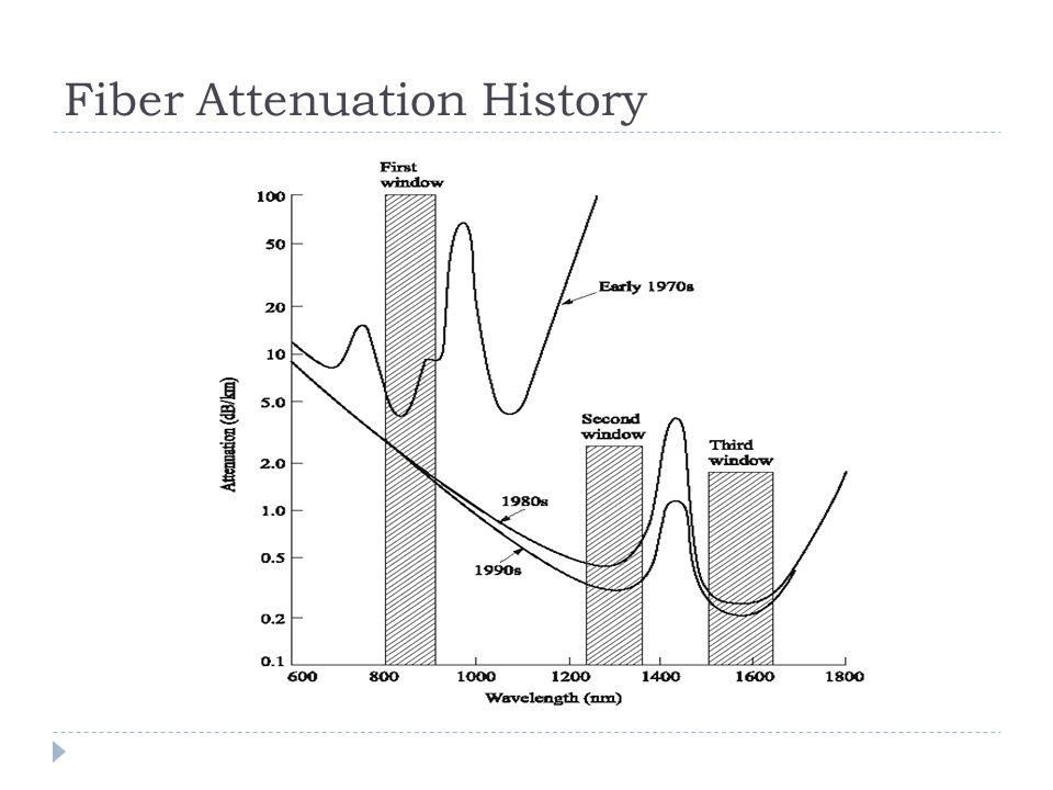 Fiber Attenuation History