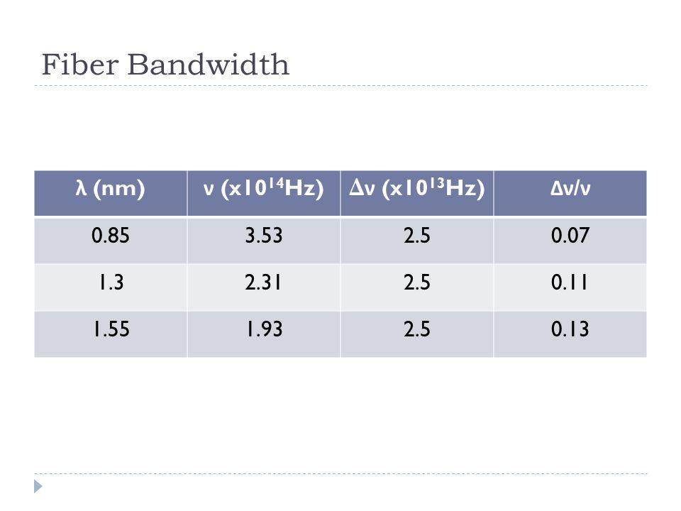 Fiber Bandwidth λ (nm) ν (x10 14 Hz) Δ ν (x10 13 Hz) Δν / ν 0.853.532.50.07 1.32.312.50.11 1.551.932.50.13