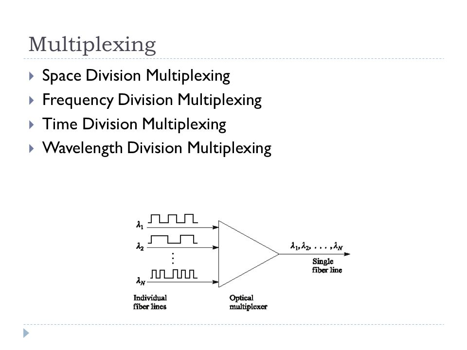 Multiplexing  Space Division Multiplexing  Frequency Division Multiplexing  Time Division Multiplexing  Wavelength Division Multiplexing