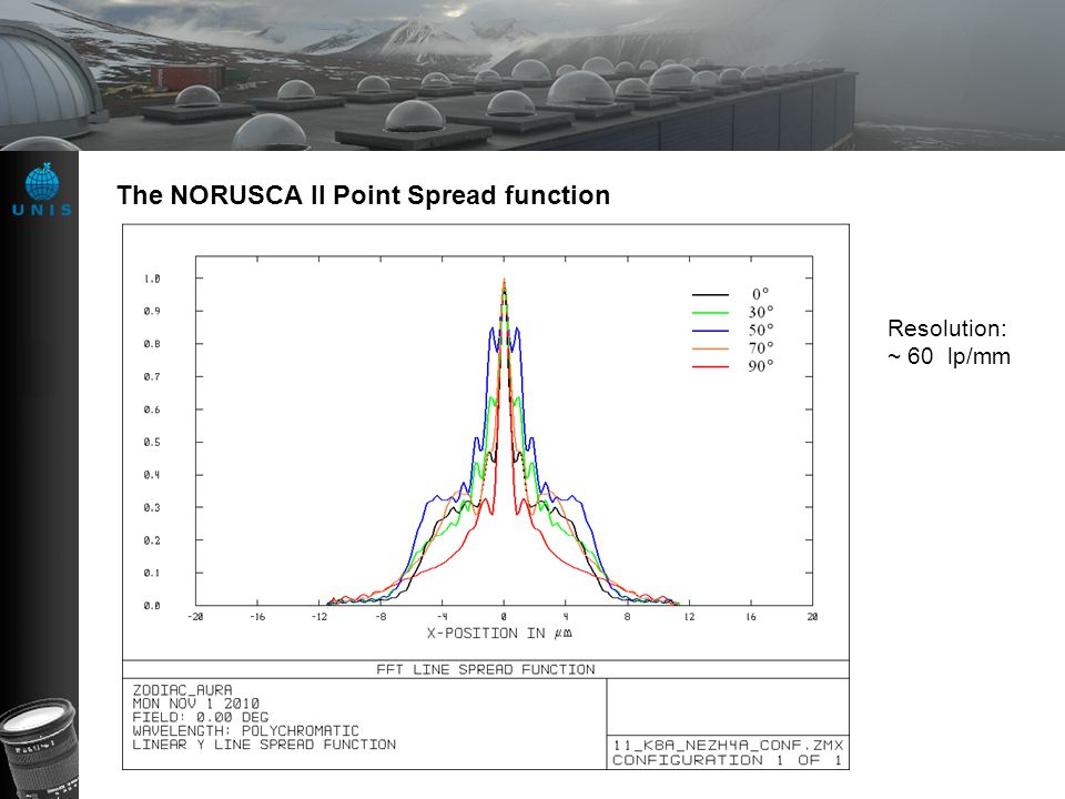 The NORUSCA II Point Spread function Resolution: ~ 60 lp/mm