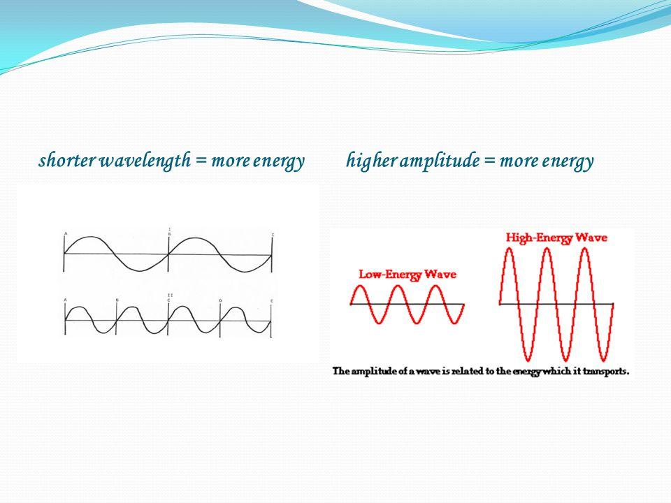 shorter wavelength = more energy higher amplitude = more energy