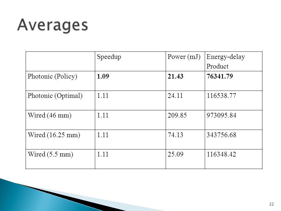 22 SpeedupPower (mJ) Energy-delay Product Photonic (Policy)1.0921.4376341.79 Photonic (Optimal)1.1124.11116538.77 Wired (46 mm)1.11209.85973095.84 Wired (16.25 mm)1.1174.13343756.68 Wired (5.5 mm)1.1125.09116348.42