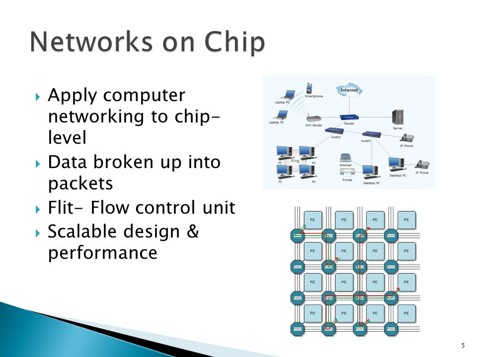  Apply computer networking to chip- level  Data broken up into packets  Flit- Flow control unit  Scalable design & performance 5