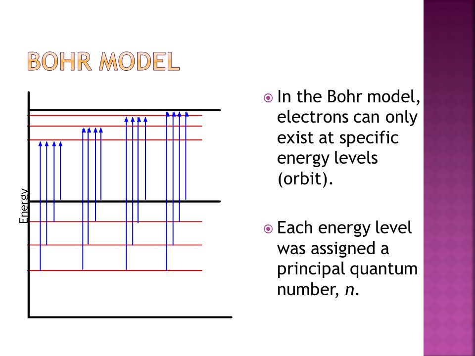  In the Bohr model, electrons can only exist at specific energy levels (orbit).