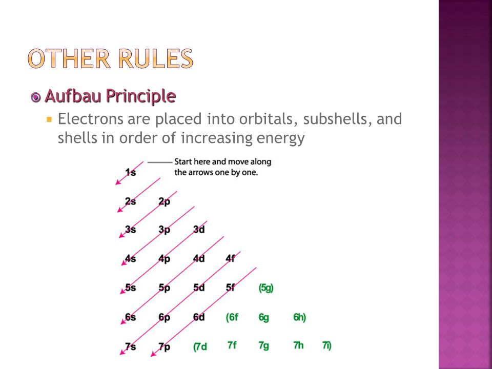 Aufbau Principle  Electrons are placed into orbitals, subshells, and shells in order of increasing energy