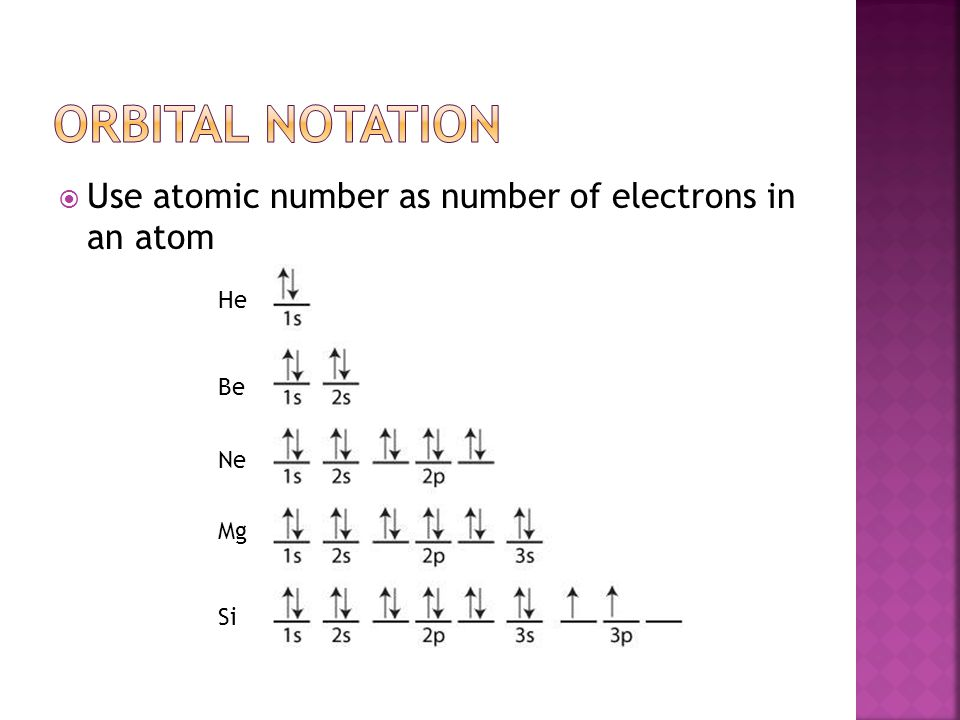  Use atomic number as number of electrons in an atom He Be Mg Si Ne