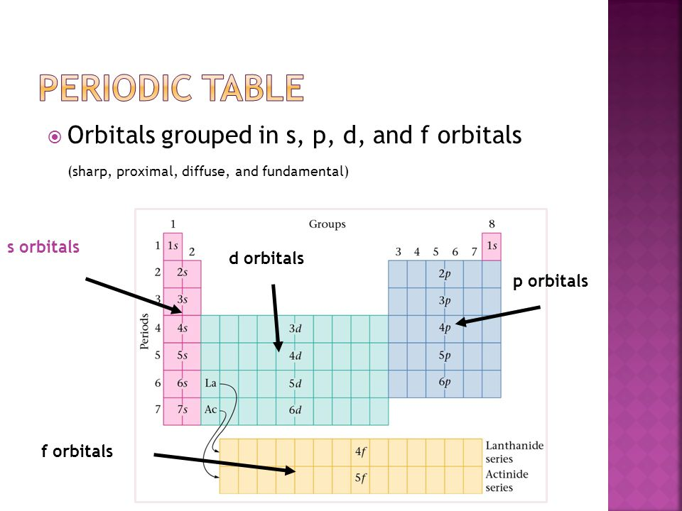  Orbitals grouped in s, p, d, and f orbitals (sharp, proximal, diffuse, and fundamental) s orbitals p orbitals d orbitals f orbitals