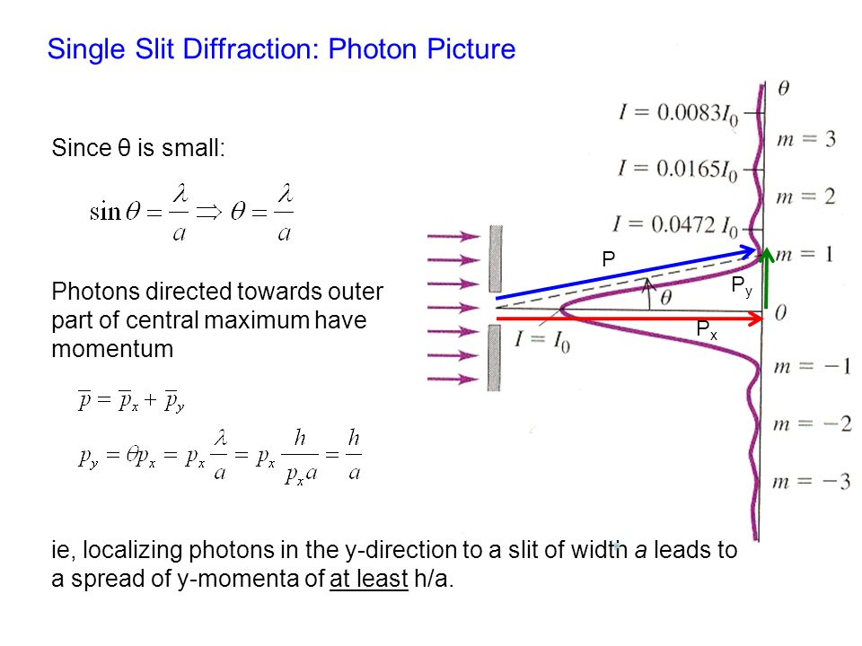 Intensity distribution Single Slit Diffraction: Photon Picture PxPx PyPy P Since θ is small: Photons directed towards outer part of central maximum have momentum ie, localizing photons in the y-direction to a slit of width a leads to a spread of y-momenta of at least h/a.