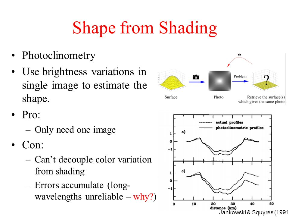 Shape from Shading Photoclinometry Use brightness variations in a single image to estimate the shape.