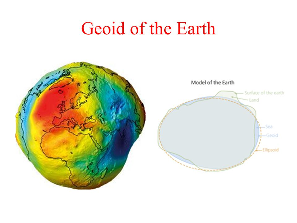 Geoid of the Earth