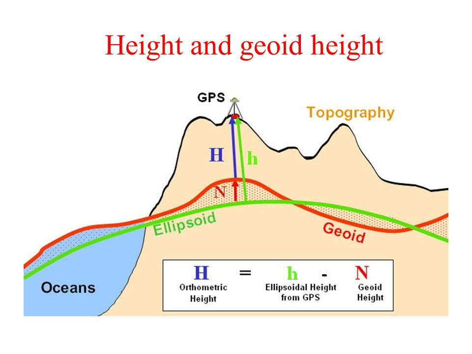 Height and geoid height