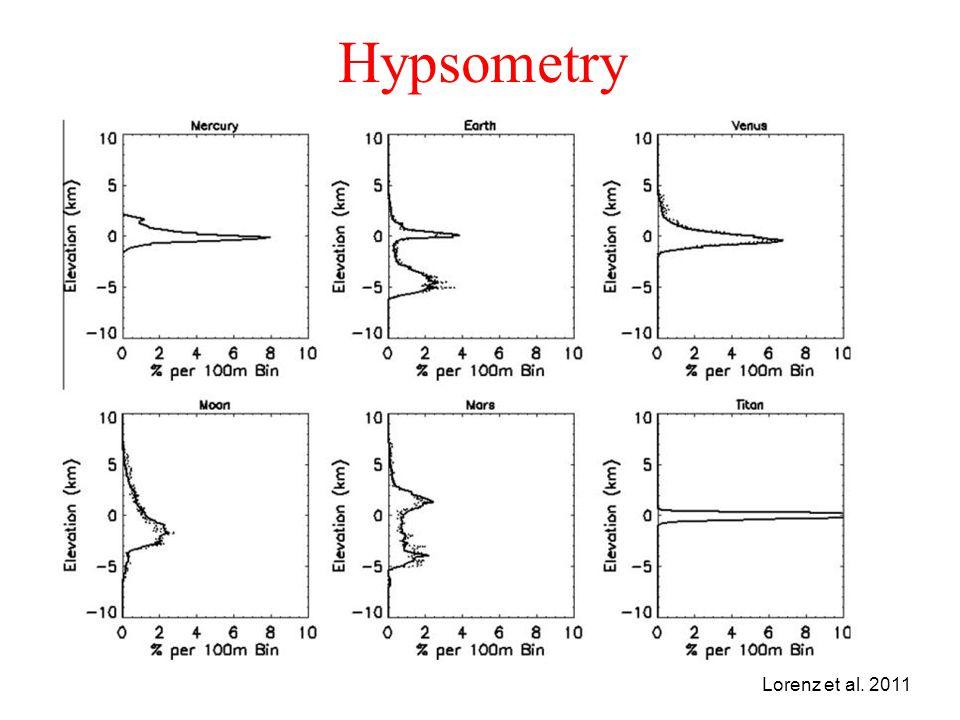 Hypsometry Lorenz et al. 2011