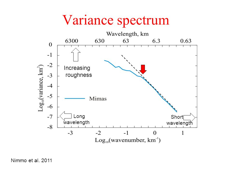 Variance spectrum Short wavelength Long wavelength Increasing roughness Nimmo et al. 2011