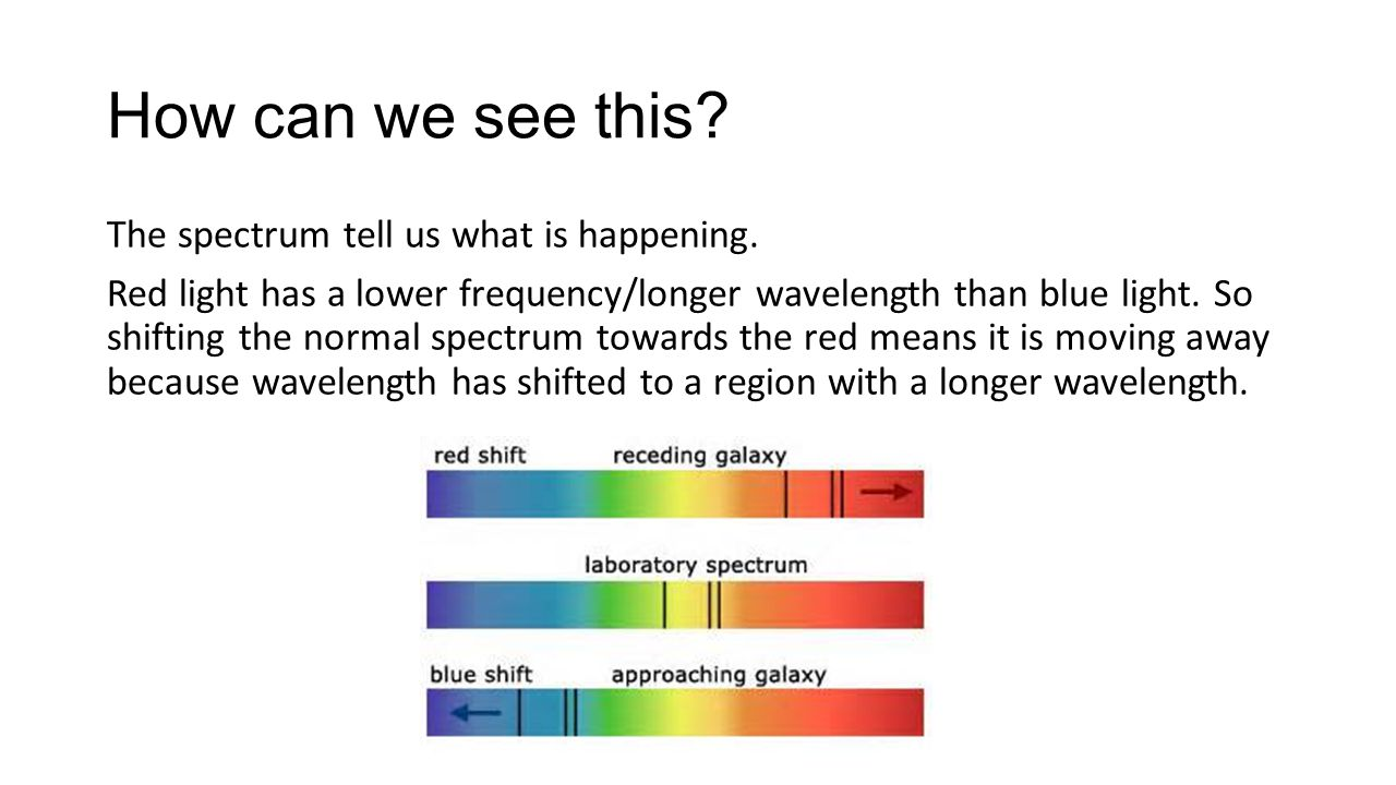 How can we see this. The spectrum tell us what is happening.