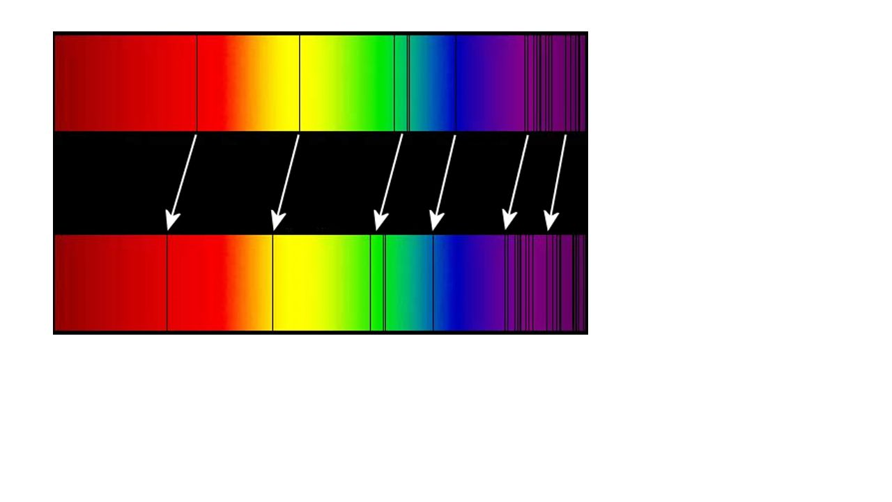 You can also tell if something is further or closer to the earth by looking at how far the spectrum is shifted.