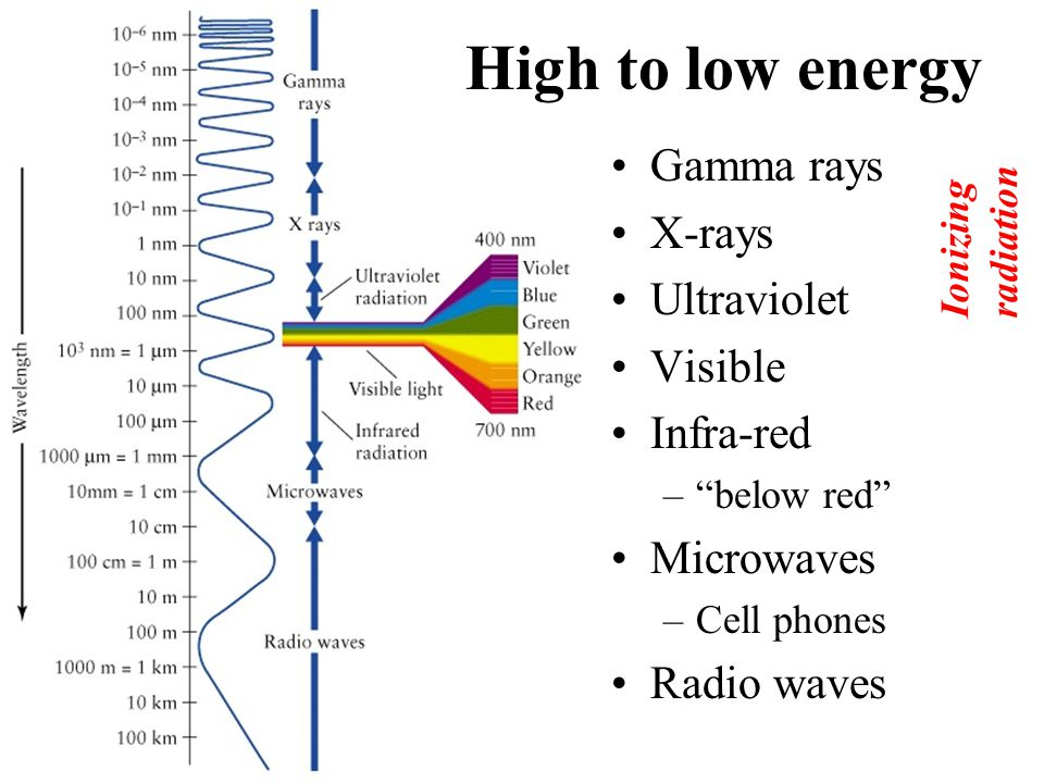 Ionizing radiation Glossary Entry Subatomic particles or electromagnetic waves energetic enough to detach electrons from atoms or molecules, ionizing the atoms or molecules.