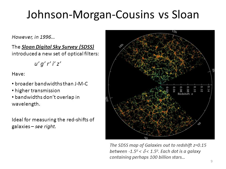 Johnson-Morgan-Cousins vs Sloan However, in 1996… The Sloan Digital Sky Survey (SDSS) introduced a new set of optical filters: u' g' r' i' z' Have: broader bandwidths than J-M-C higher transmission bandwidths don't overlap in wavelength.