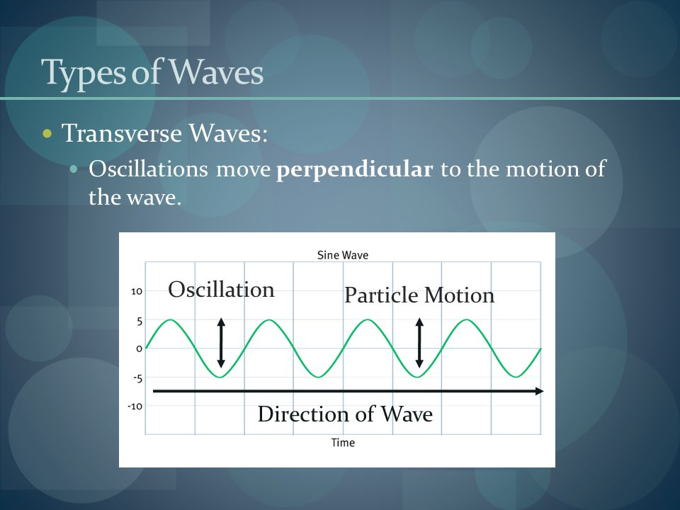 Types of Waves Transverse Waves: Oscillations move perpendicular to the motion of the wave. Oscillation Direction of Wave Particle Motion