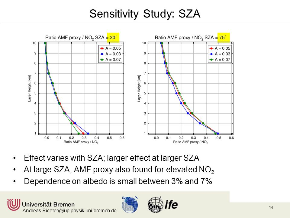 Andreas.Richter@iup.physik.uni-bremen.de 14 Sensitivity Study: SZA Effect varies with SZA; larger effect at larger SZA At large SZA, AMF proxy also found for elevated NO 2 Dependence on albedo is small between 3% and 7%