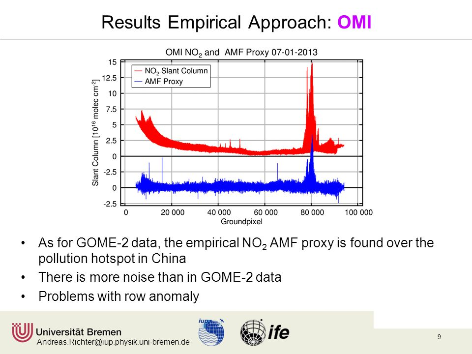 Andreas.Richter@iup.physik.uni-bremen.de 9 Results Empirical Approach: OMI As for GOME-2 data, the empirical NO 2 AMF proxy is found over the pollution hotspot in China There is more noise than in GOME-2 data Problems with row anomaly